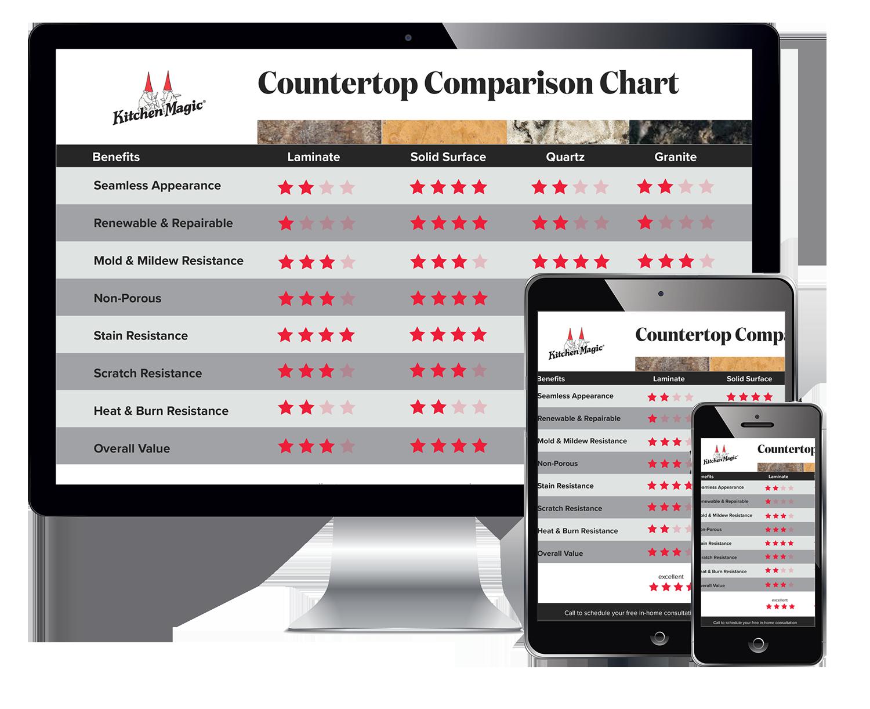 Countertop-Comparison-landing-page